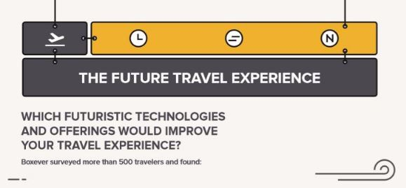 The Future Travel Experience